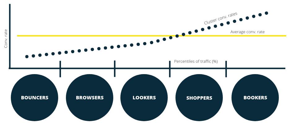 segmenting web traffic into percentiles and plotting conversion rate