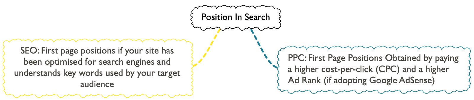 Position in search SEO PPC
