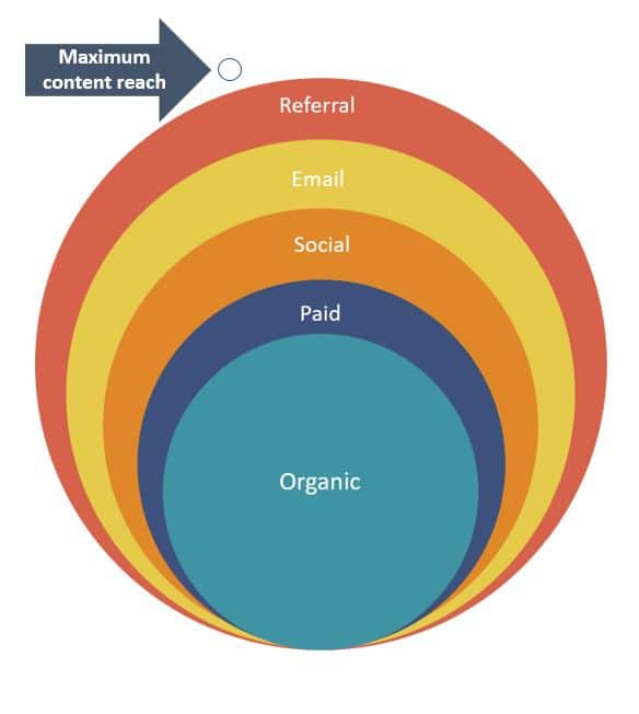 methods of content amplification