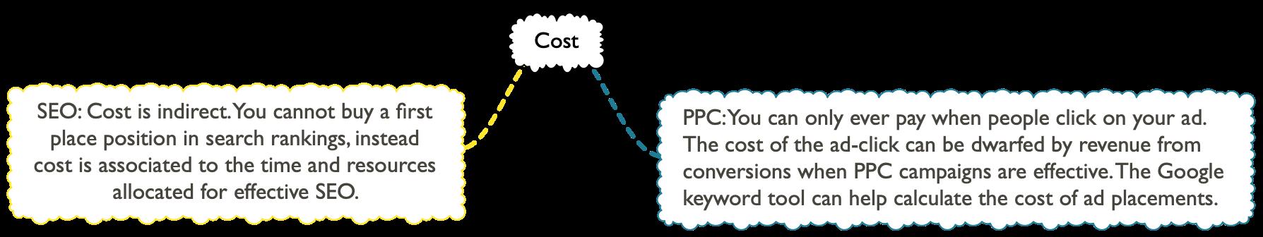 Cost summary SEO PPC