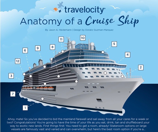 anatomy of a cruise ship