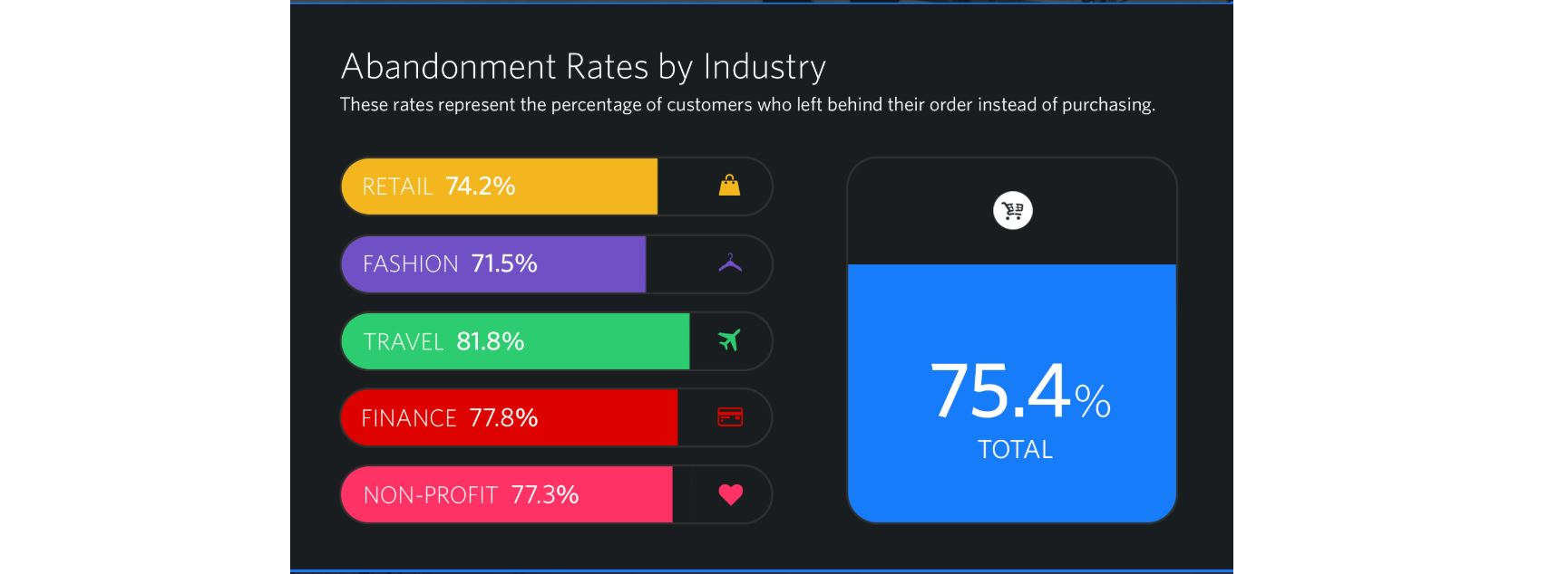 website abandonment rates