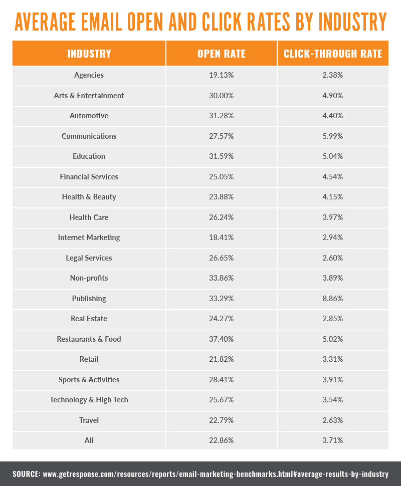 Average open rates by industry in 2019