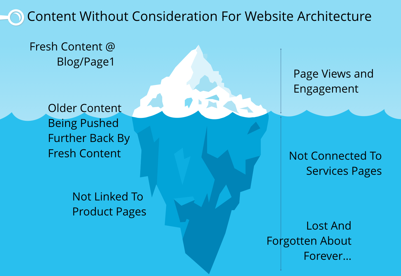 content without consideration for website architecture iceberg analogy