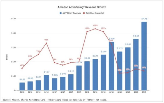 Amazon advertising revenue growth year on year