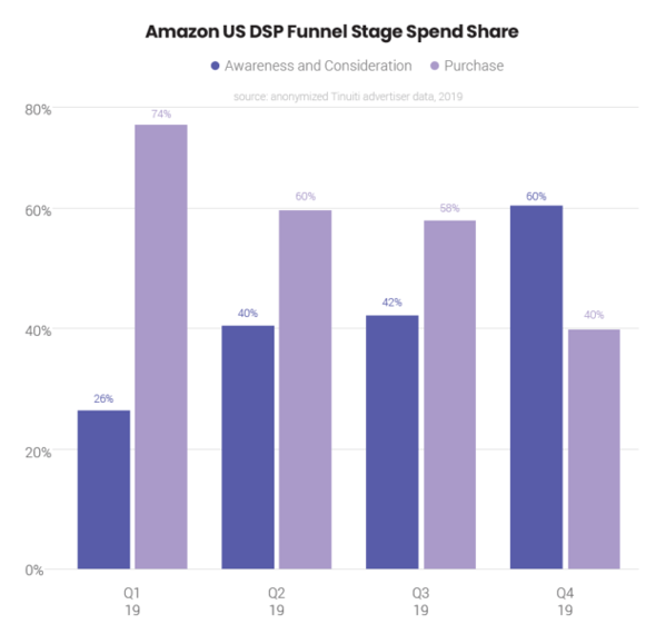 how advertisers are spending on amazon