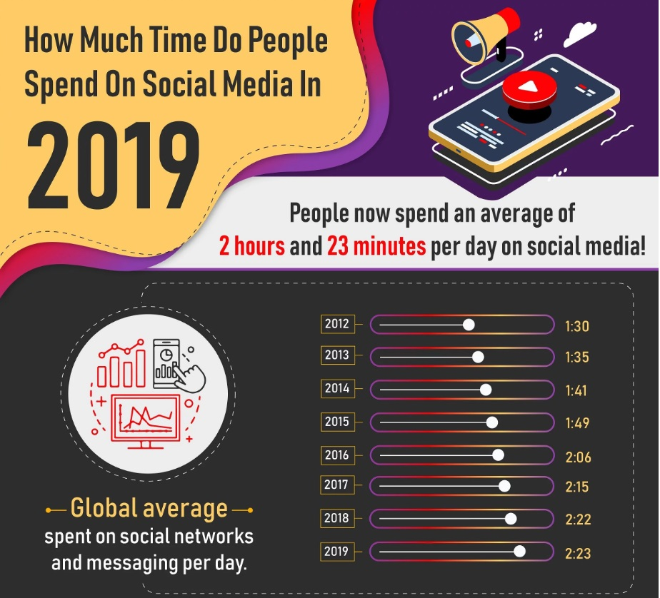 How much time is spent on social media per day in 2019
