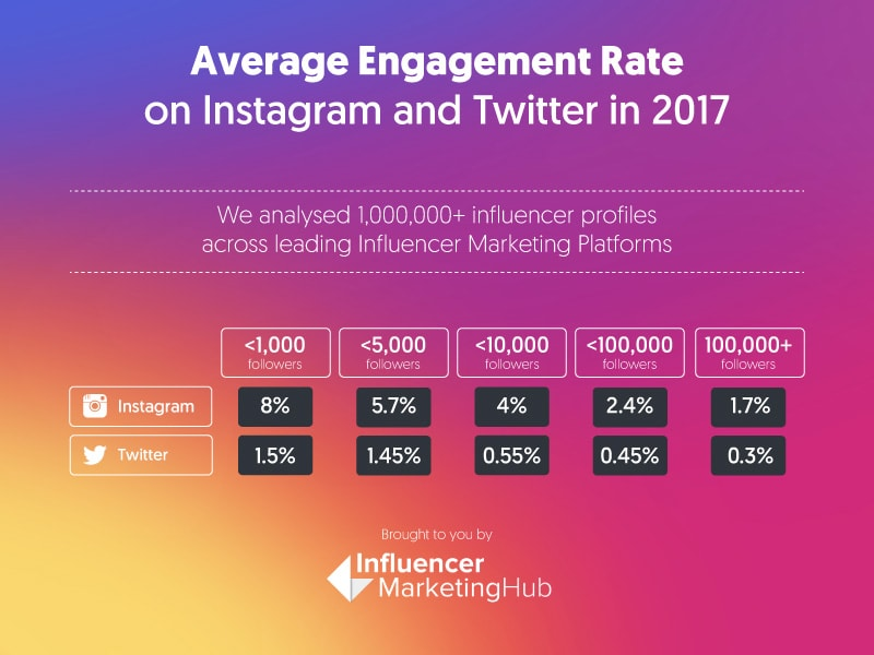 Average organic social media post engagement rate by follower count