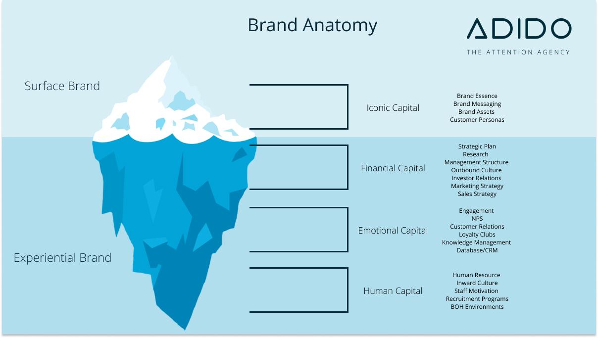 anatomy of a brand iceberg analogy surface brand