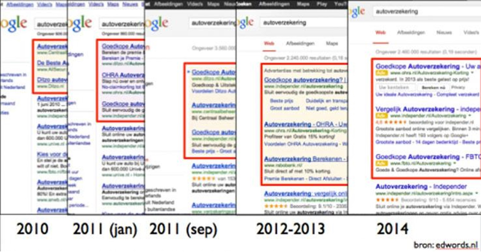 Evolution of Google Ads in the SERPS up to 2014