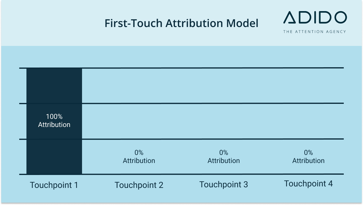 first touch attribution model - marketing attribution models masterclass