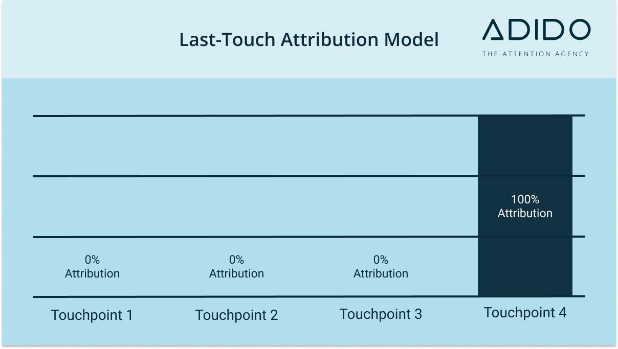 last-touch attribution model - marketing attribution models masterclass