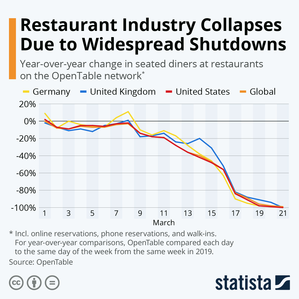 Restaurant bookings collapse amidst COVID-19 crisis