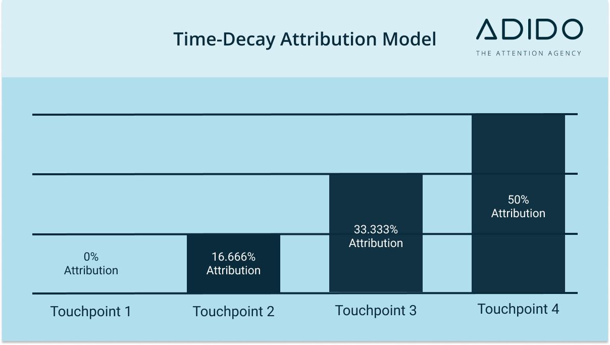 Time-Decay Attribution Model - Marketing Attribution Model Masterclass