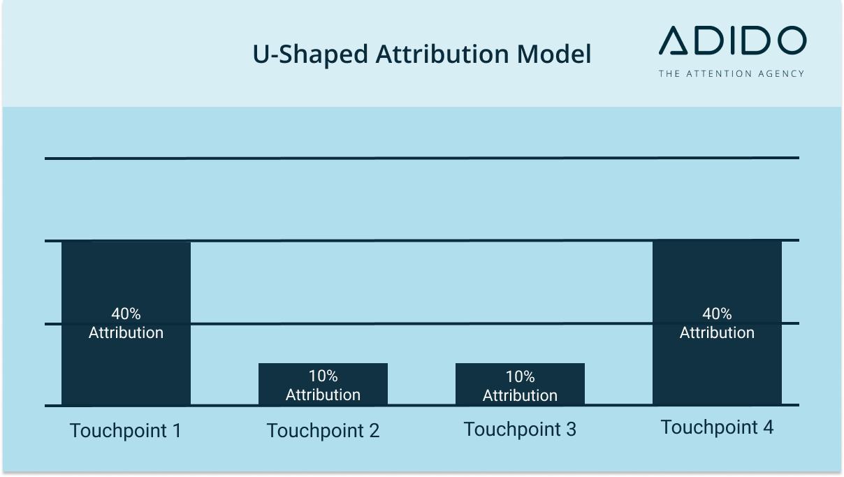 U-Shaped Attribution Model - Marketing Attribution Models Masterclass